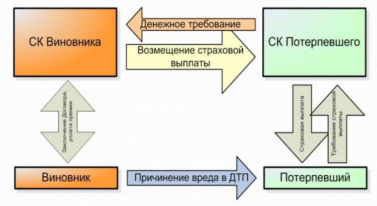 Схема взаимодействия страховых компаний при прямом возмещении