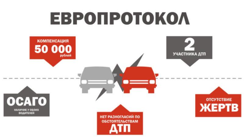 В случае, если сумма при ДТП минимальна, нет жертв и разногласий между водителями, участники вправе не вызывать сотрудников ГИБДД и составить европротокол